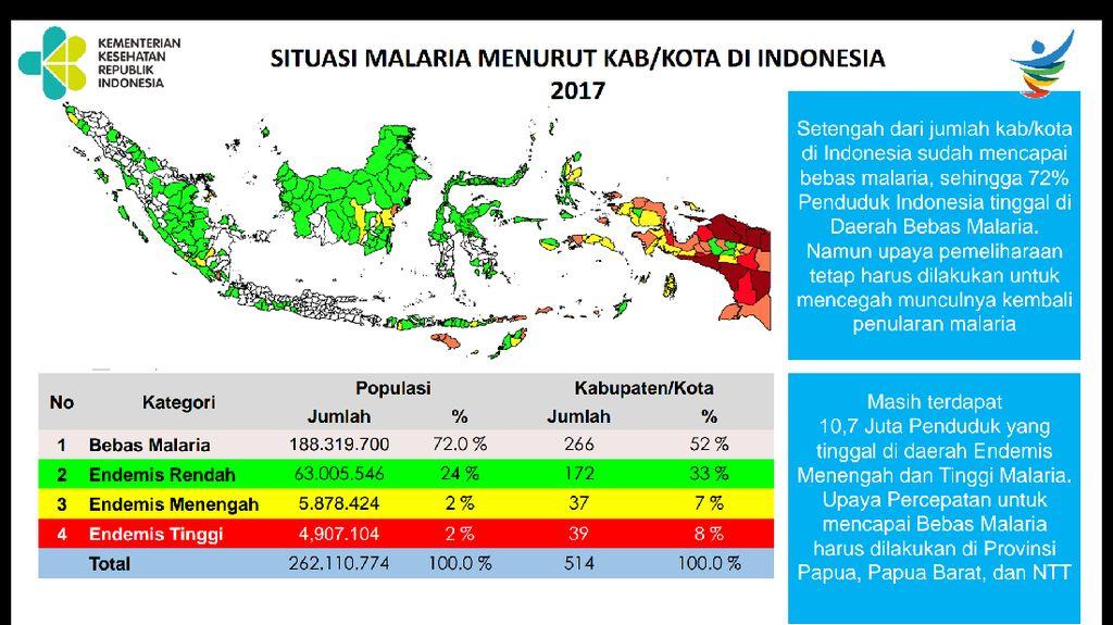 Masih Ada 5 Provinsi di Indonesia yang Belum Eliminasi Malaria
