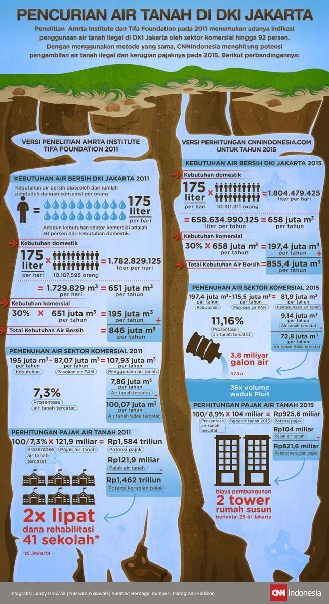 Pencurian Air Tanah di DKI Jakarta