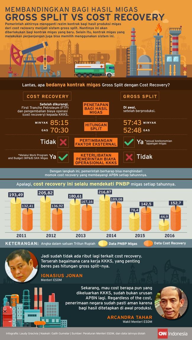 Membandingkan Bagi Hasil Migas Gross Split vs Cost Recovery