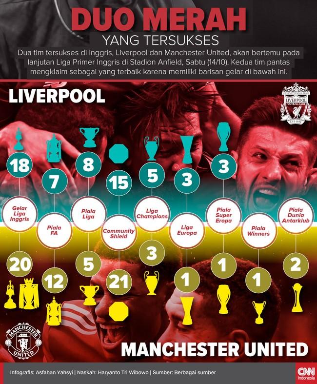 Barisan Gelar Liverpool dan Manchester United