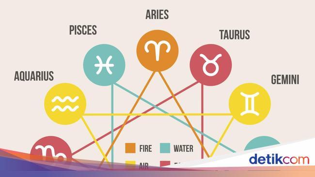 Ramalan Zodiak Hari Ini: Cancer Pengeluaran Memben
