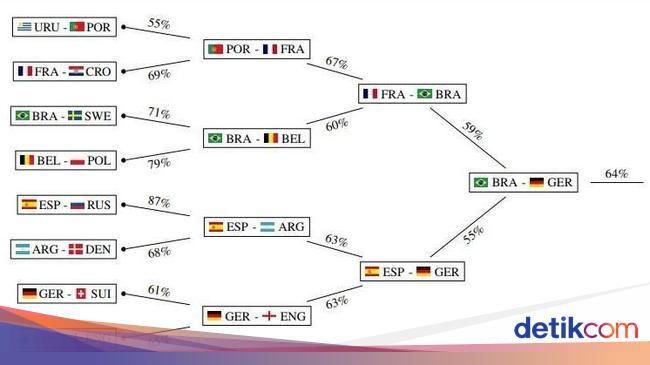 Ini Prediksi Juara Piala Dunia 2018 Versi Machine Learning