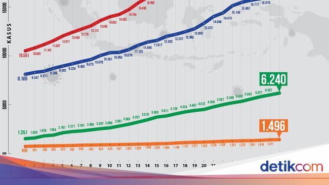 Kurva Corona di RI 28 Mei: Kasus Positif-Sembuh Na