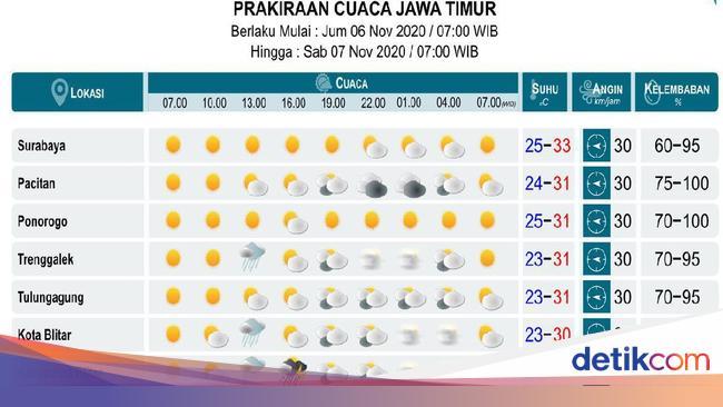 Ramalan Cuaca Besok Cuaca Hari Ini Di Jawa Timur
