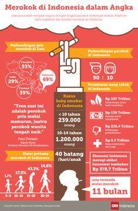 Kemenkes Akui Kawasan Tanpa Rokok Tak Efektif Pangkas Perokok