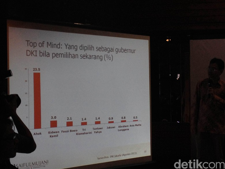 Ahok Unggul di Survei, Gerindra Soroti Rendahnya Penyerapan Anggaran DKI