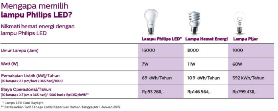Led Scene Switch Inovasi Terbaru Dari Philips