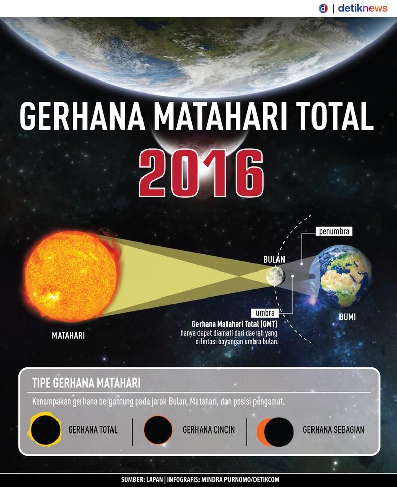 Yang Terjadi Ketika Gerhana Matahari Total