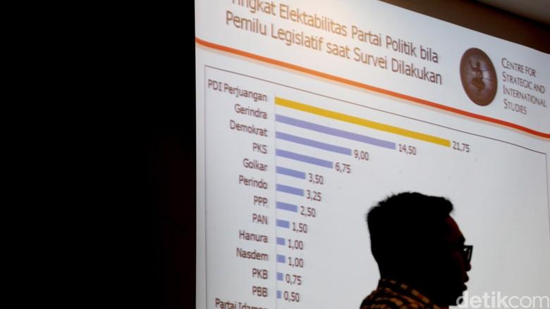 Uji Kredibilitas Lembaga Survei, CSIS Usul Publikasi Data Mentah