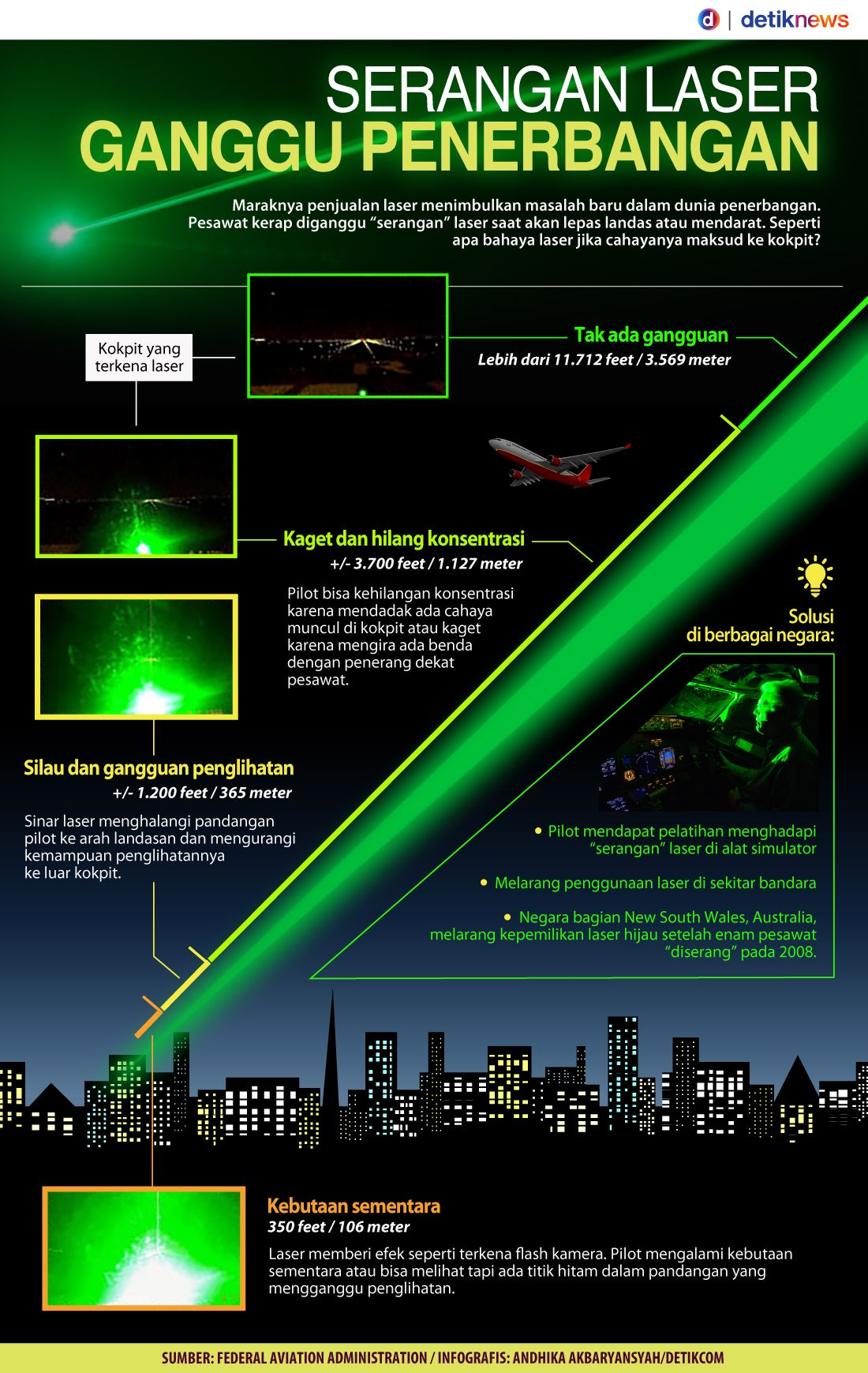 Laser Hijau Mainan Berbahaya Yang Bisa Menembak Hingga 5 Km Lampu Tembak 2mata Sj0021 Surat Itu Juga Sudah Disampaikan Ke Pemerintah Daerah Dan Segenap Instansi Agar Melarang Melaporkan Jika Ada Balon Atau Lentera Ucapnya