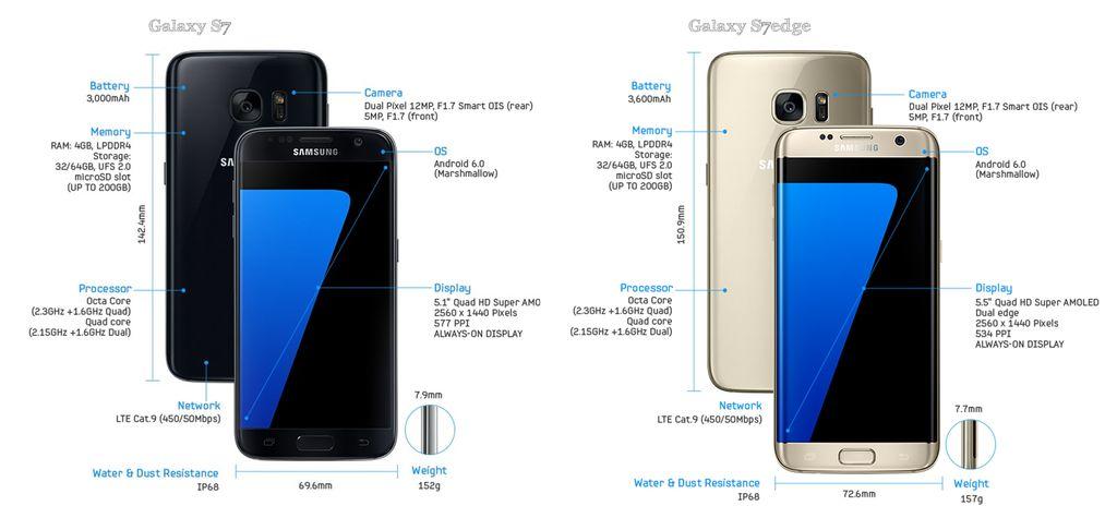 Menguliti Inovasi Galaxy S7 Sampai Jeroan Terdalam