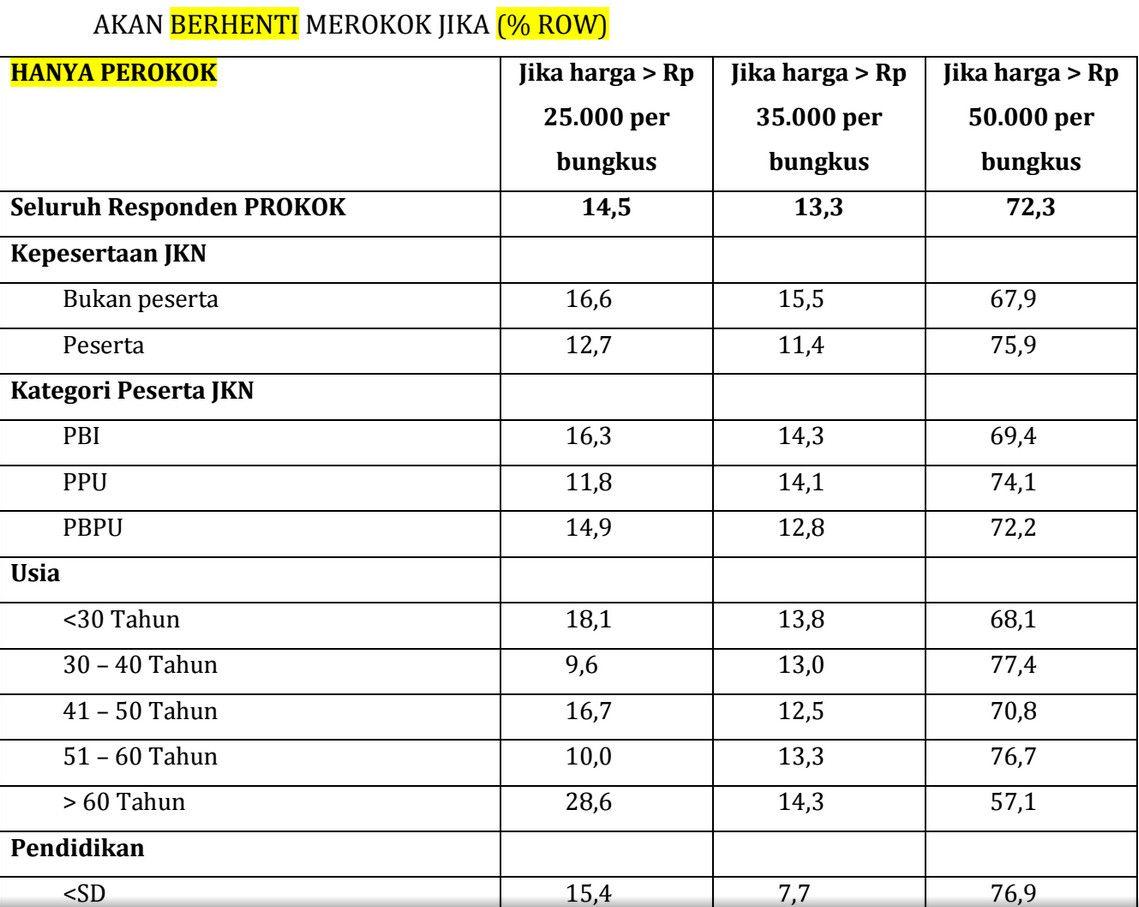 Ini Hasil Lengkap Penelitian Prof Hasbullah Soal Harga Rokok Rp 50 Ribu