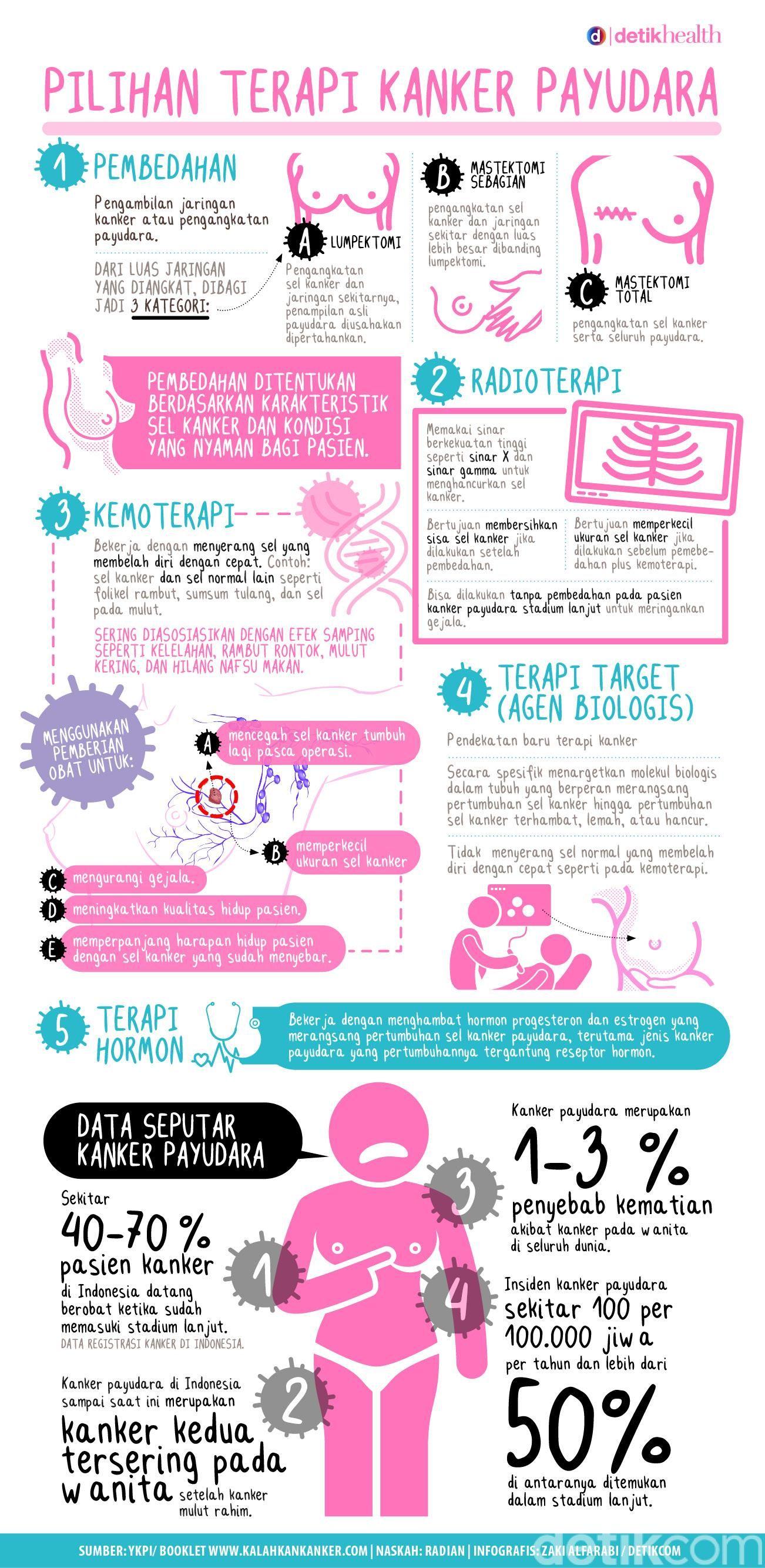 Infografis: Pilihan Jenis Terapi Kanker Payudara