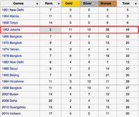 badd2f2c b424 46d8 a94e a33377f66b85 - Asian Games Yang Pernah Di Indonesia