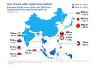 Joox Menguasai Pasar Musik di ASEAN