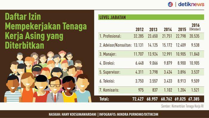 Foto: Tenaga Kerja Asing (Infografis: Mindra Purnomo/detikcom)