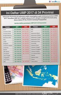 ini daftar upah minimum 2017 di 34 provinsi rh finance detik com daftar provinsi di indonesia 2017 pdf daftar provinsi terkorup di indonesia 2017