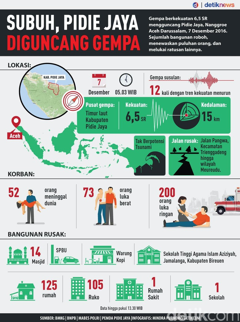 Subuh, Pidie Jaya Aceh Diguncang Gempa