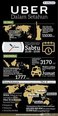 Perjalanan Uber di Jakarta Sepanjang 2016