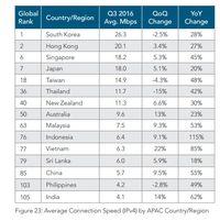 Kecepatan Puncak Internet Indonesia Ranking 4 Dunia