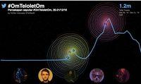 <i>Wow</i>, Kicauan #OmTeloletOm Capai 1,2 Juta Tweet