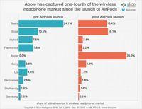 Apple AirPods, Pendatang Baru yang Mulai Mengancam