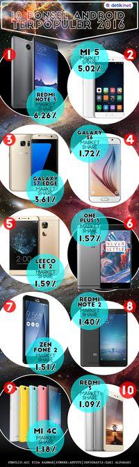 Inilah 10 Ponsel Android Paling Tenar