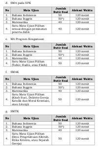 UN SMA-SMK Pilih Mapel Peminatan, Kejar Paket C Mapel Komplit