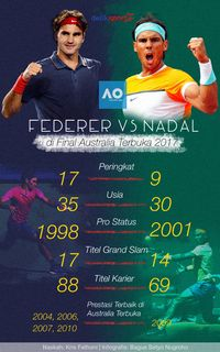 Final Klasik, Federer vs Nadal