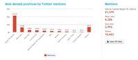 55% Percakapan Soal Pilgub di Twitter Berasal dari Luar DKI