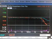 Penampakan Saham MNC Tiba-tiba Anjlok 6%