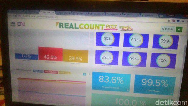 Real Count Cyrus Network-Golkar DKI: Ahok-Djarot 42,92%