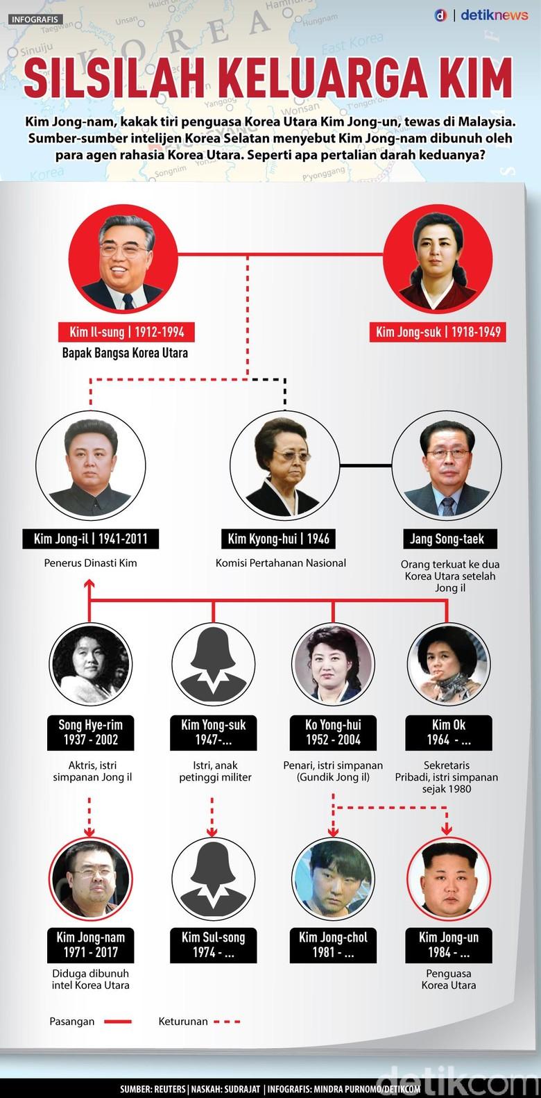 Silsilah Dinasti Kim di Korea Utara