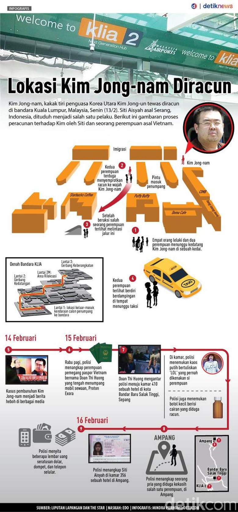 Lokasi Pembunuhan Kim Jong-Nam
