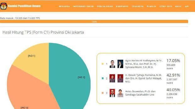 Screenshot situs KPU pukul 12.15 WIB.