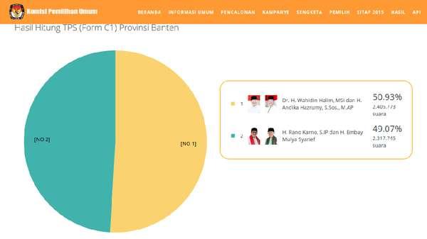 Real Count C1 KPU 100%: Wahidin-Andika Unggul Tipis dari Rano-Embay