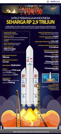 Telkom 3S, Satelit Kebanggaan Indonesia Seharga Rp 2,9 Triliun