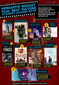 Budget Film Best Pictures Oscar 2017