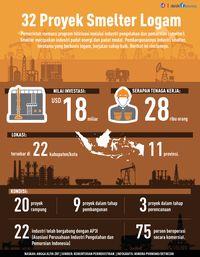 Daftar 32 Proyek Smelter Senilai US$ 18 Miliar di RI