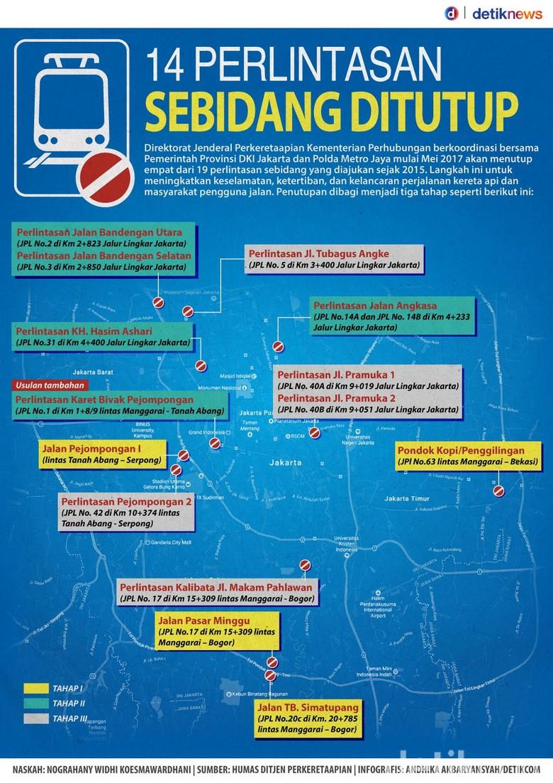 14 Perlintasan KA Sebidang di DKI Ditutup Tahun 2017