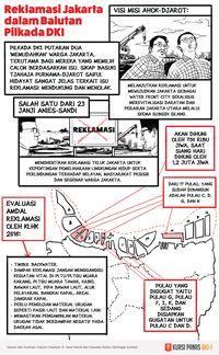 Walhi Nilai Anies Paksakan IMB Meski Punya Opsi Tak Terbitkan