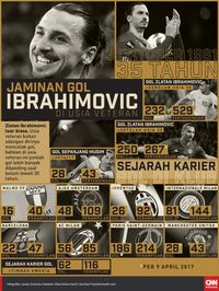 Ibrahimovic Kembali ke AC Milan dengan Kontrak 6 Bulan