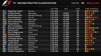 Unggul 0,041 Detik dari Bottas, Vettel Kembali Kuasai Sesi Latihan Bebas