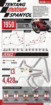 Siapa Bakal Berjaya di Jerez?