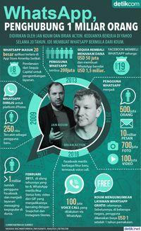 WhatsApp, Penghubung 1 Miliar Orang
