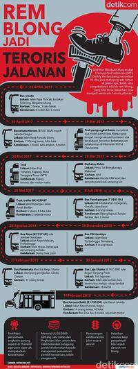 Infografis Rem blong