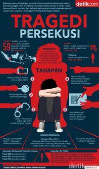 Infografis kasus persekusi