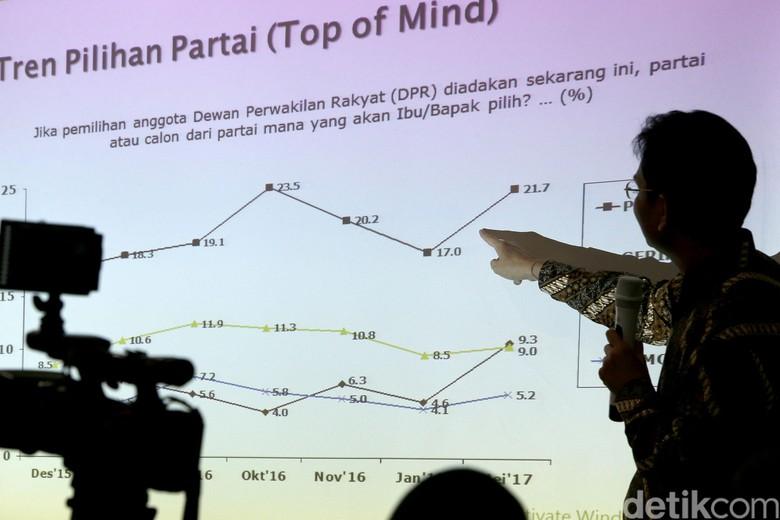 Survei SMRC: Bila Head to Head Pilpres, Jokowi 53,7% Prabowo 37,2%