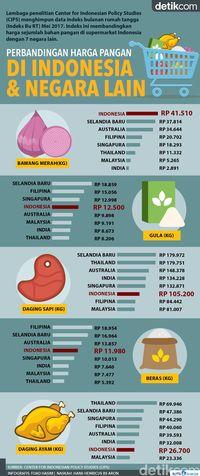 Beda harga pangan di supermarket RI dengan 7 negara lain
