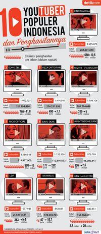 10 YouTuber Populer Indonesia dan Penghasilannya